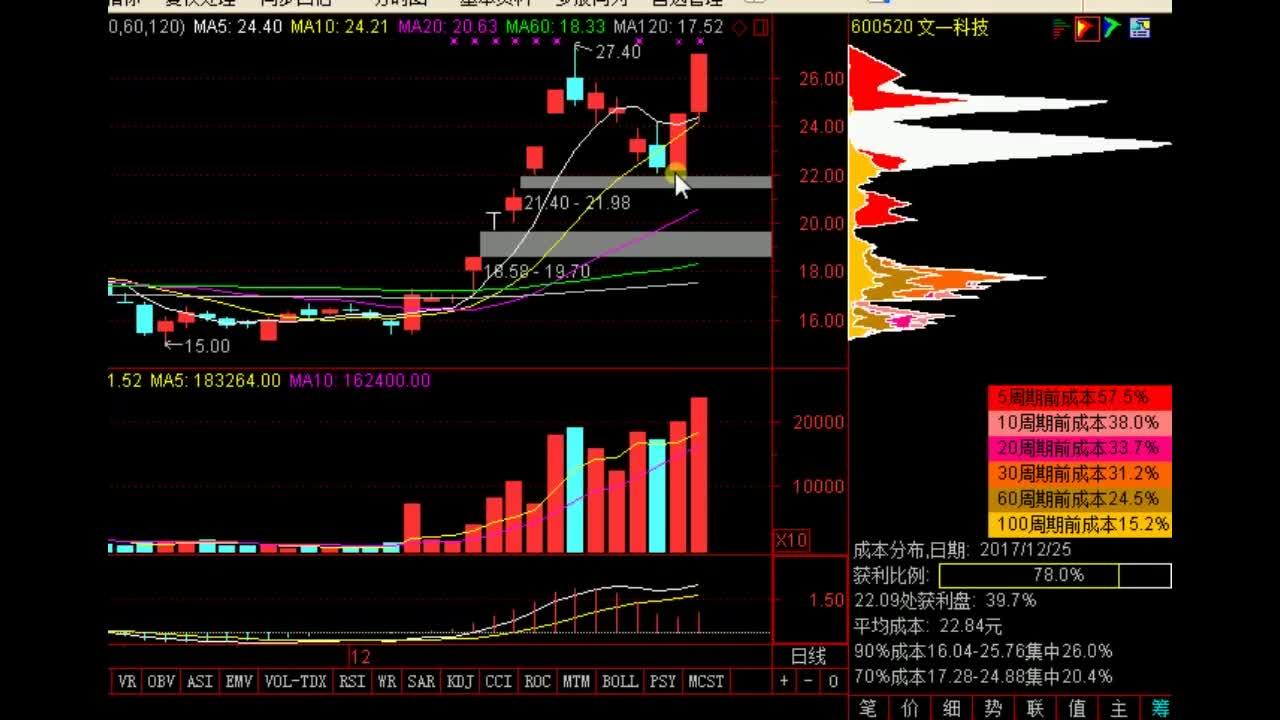 搜狐股市行情_股票走势图准确分析-财经视频-搜狐视频